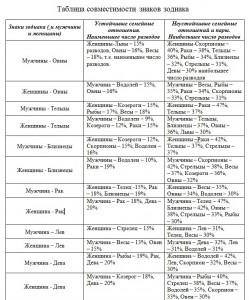 таблица совместимости зодиакальных знаков, несовместимые знаки зодиака.