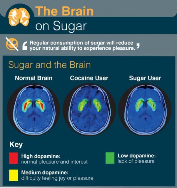ЧТО ОПАСНЕЕ: САХАР ИЛИ КОКАИН? Сахарная наркомания доказана Учеными!