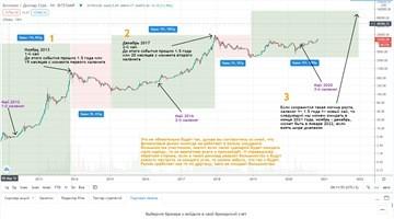 Всё о прогнозах роста цен на биткоин в 2021-22 году